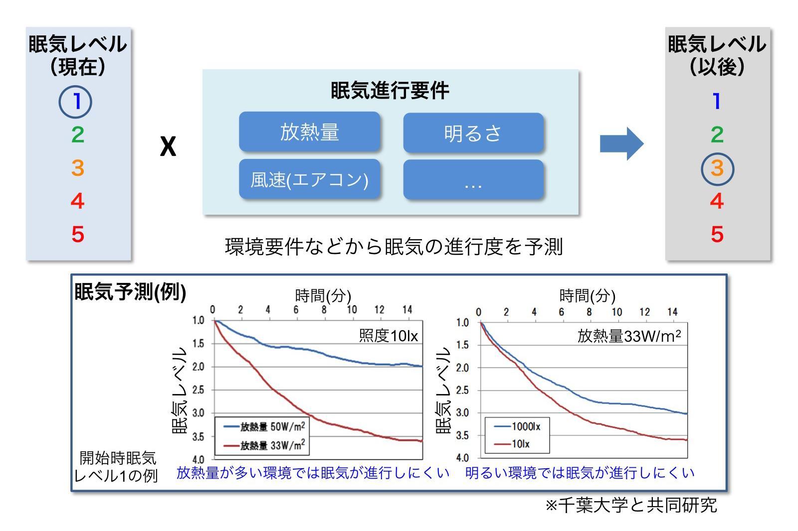 周辺環境の計測による眠気の推移予測