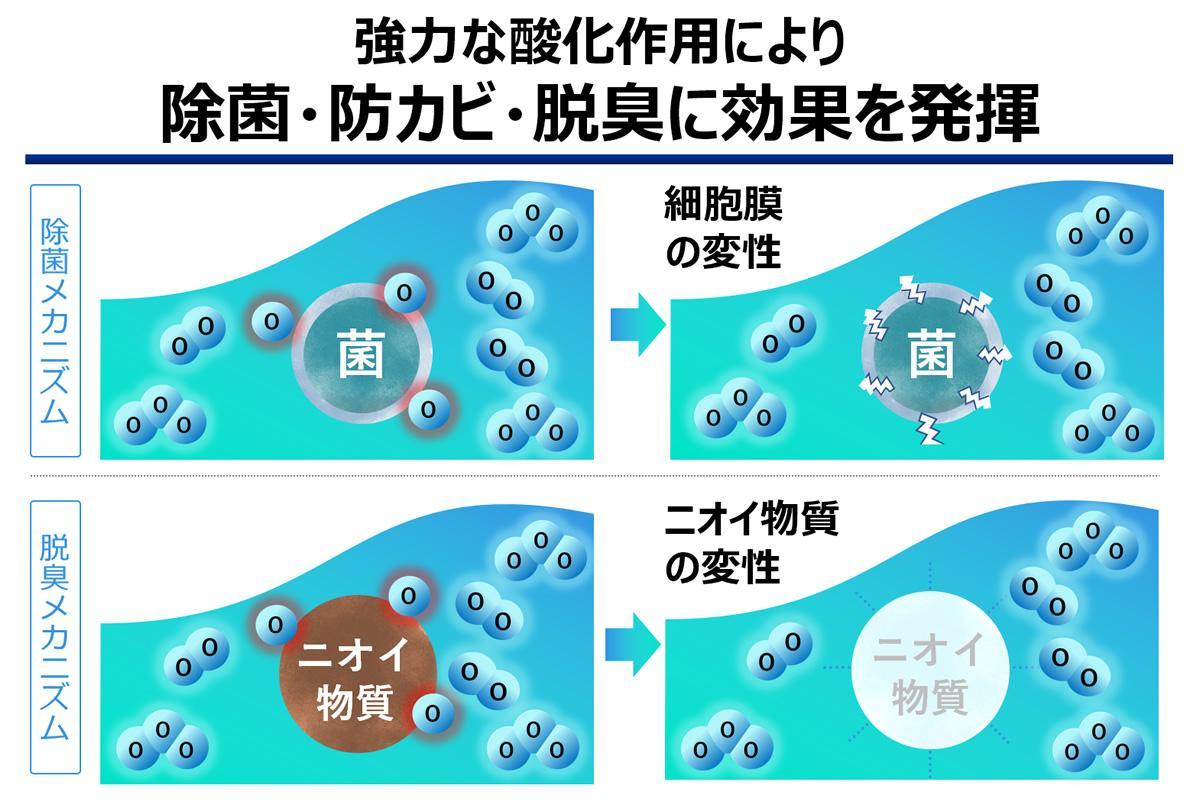 図:「オゾン水」の作用効果