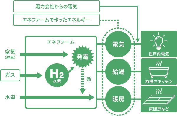 図:家庭用燃料電池「エネファーム」で発電した電気は、電力会社から購入した電気とあわせて住戸内に。発電時の熱もお風呂やキッチンなどで使用することが可能