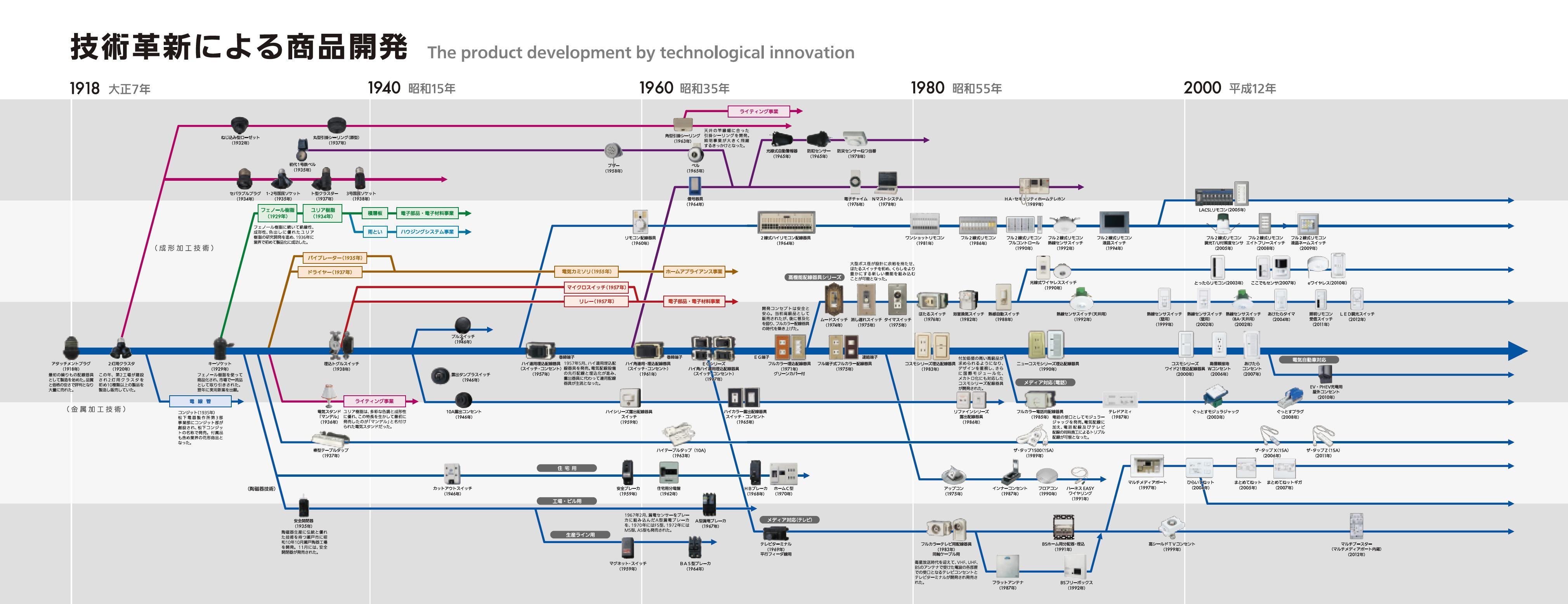 配線器具のあゆみ:ひとつの配線器具からスタートした事業が、スイッチ、コンセント、センサなど多種多様に進化