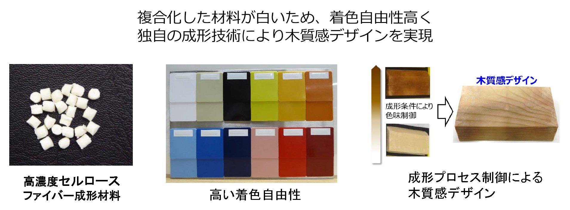 図:複合化した材料が白いため、着色自由性高く、独自の成形技術により木質感デザインを実現。