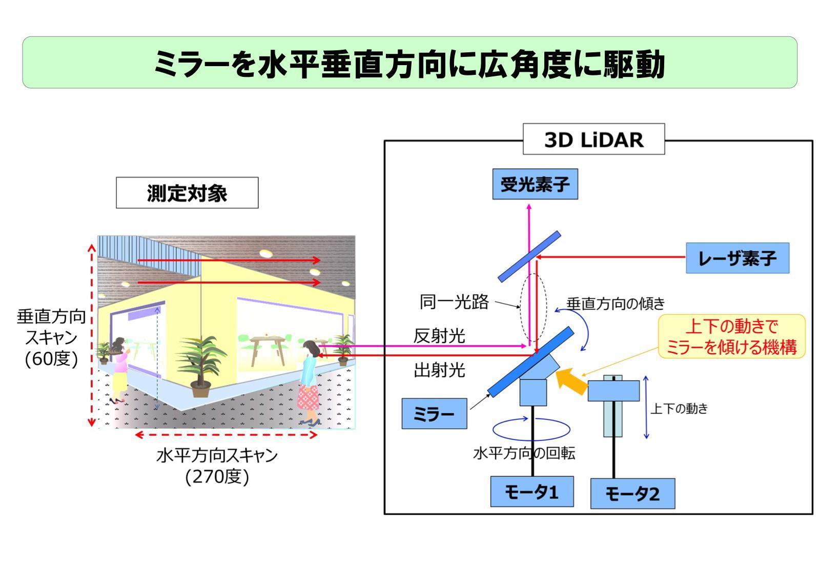 3D LiDAR独自のレーザースキャン方式