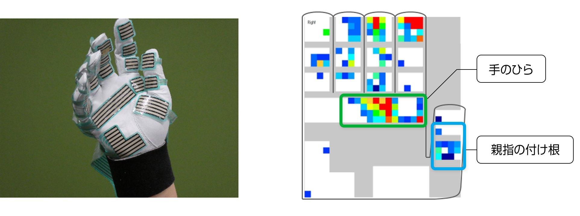 写真:(左)手に圧力センサーを貼り付けた状態、(右)スプレー時の圧力分布検証