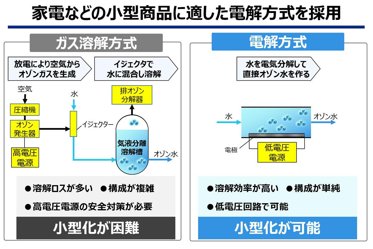 図:パナソニックは家電などの小型商品に適した電解方式を採用