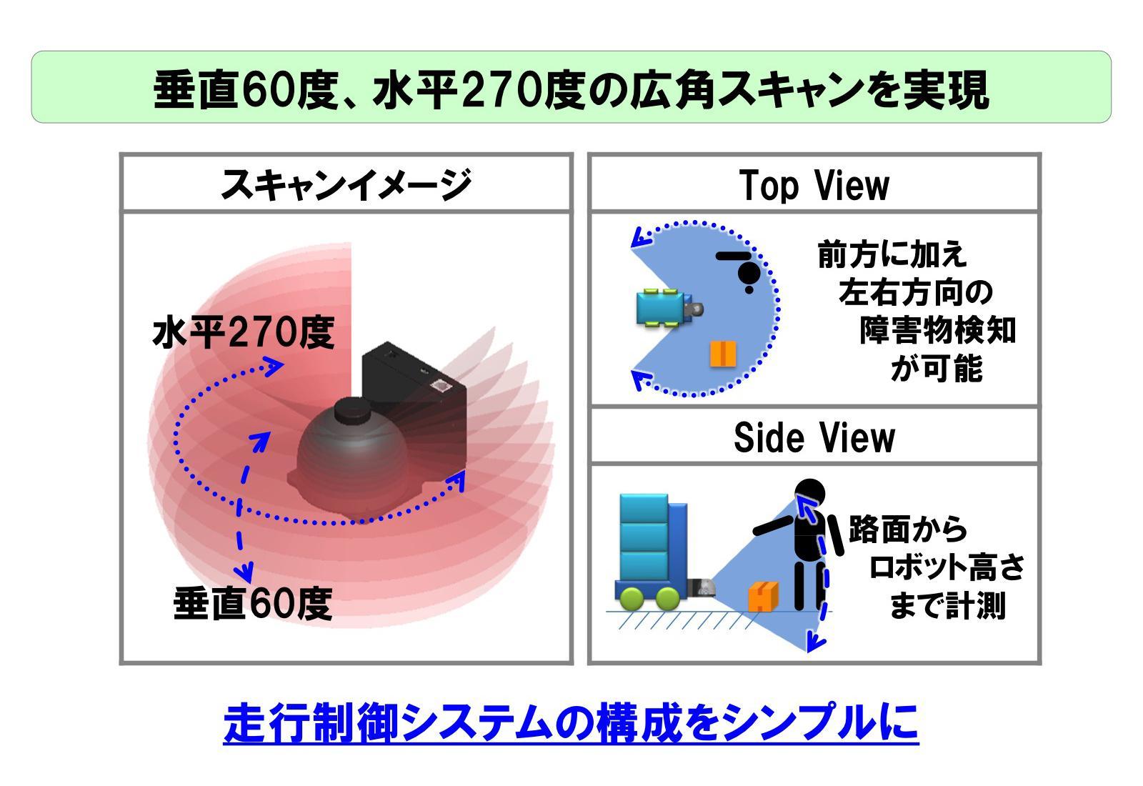 3D LiDARの三次元距離計測範囲