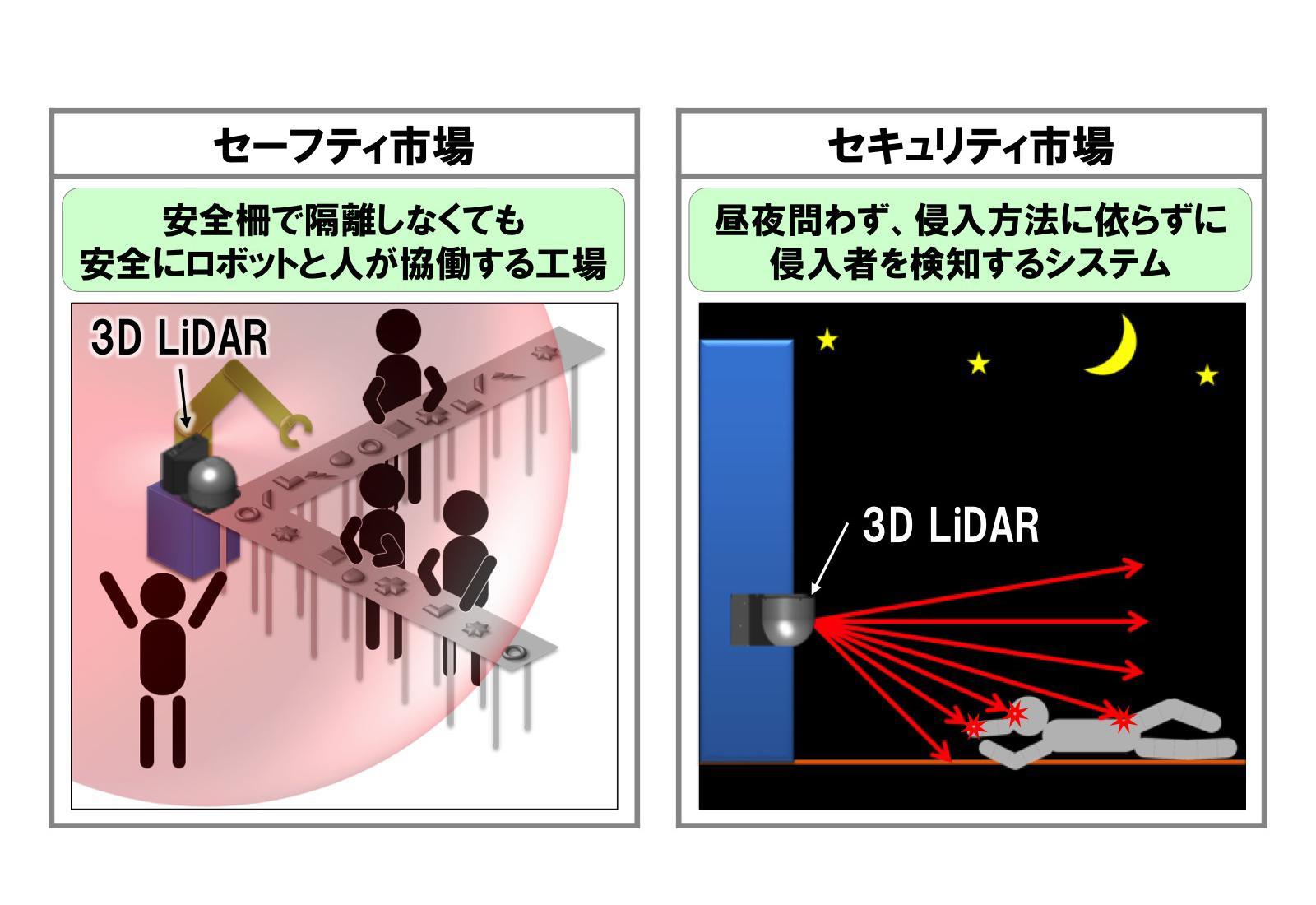 3D LiDARの用途展開