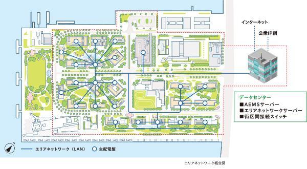 図:街全体をまるごとつなぐ、HARUMI FLAG エリアネットワークの概念図