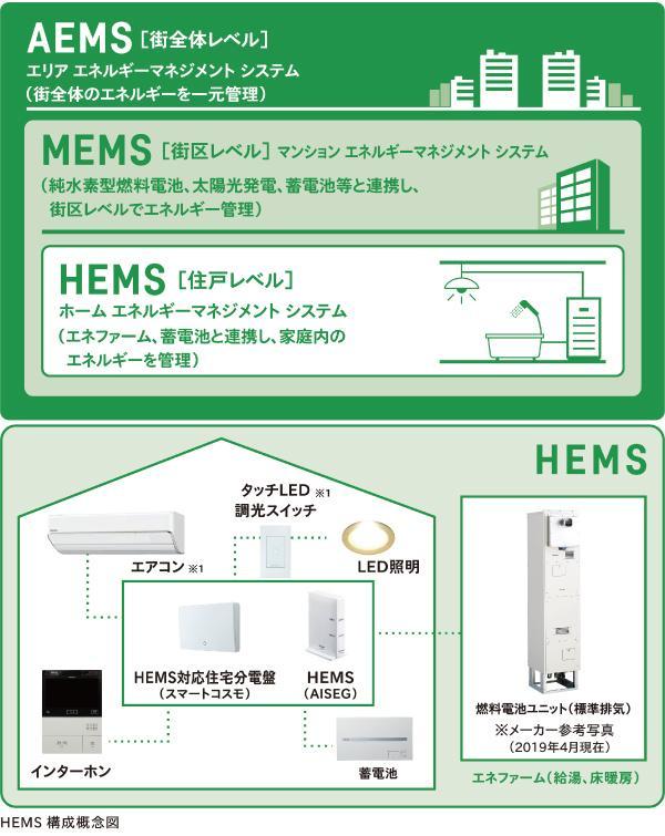 図:エリアネットワークを介して街全体のエネルギー情報を集約し見える化を実現。HEMS、MEMSはパナソニックのシステム機器で構築される