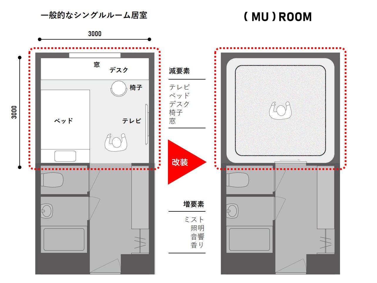 一般的な居室と(MU)ROOMとの間取り比較
