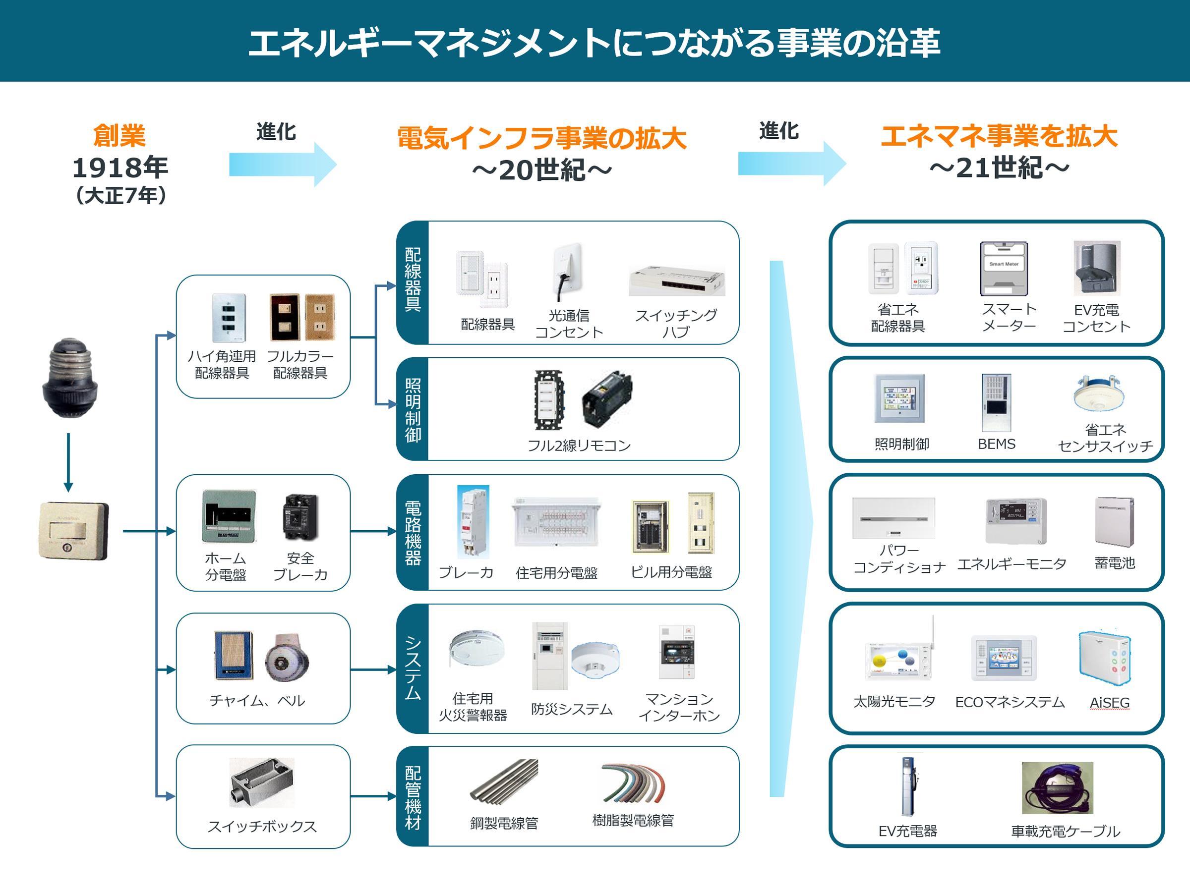 安全・高品質な製品で、配線機器事業を拡大