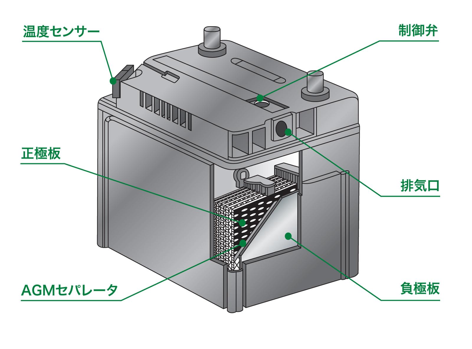 市販用「ハイブリッド車補機用バッテリー(N-S34B20R/HV)」を発売 ~ブルーバッテリーシリーズ カオスブランド商品~