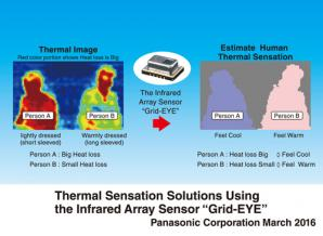 Panasonic Starts to Deliver Thermal Sensing Solutions Using the Infrared Array Sensor Grid-EYE