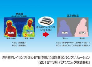 赤外線アレイセンサ「Grid-EYE(グリッドアイ)」を用いた温冷感センシングソリューションの提供を開始