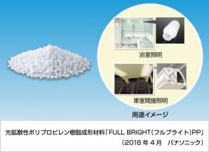 光拡散性ポリプロピレン樹脂成形材料「FULL BRIGHT(フルブライト)PP」を開発