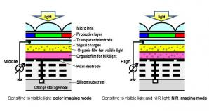 World's first Organic CMOS Image Sensor with Electrically Controllable Near-Infrared Light Sensitivity