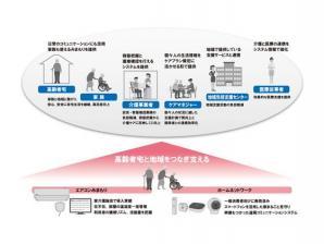 地域包括ケアシステム実現に向けた遠隔在宅ケアサポート・システムの実証実験を開始