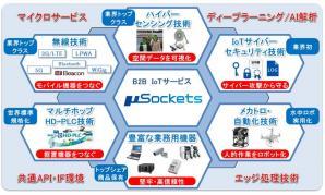 B2B向けIoTサービス「μSockets(ミューソケッツ)」を構築