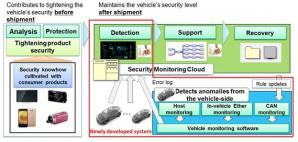 Panasonic Develops Automotive Intrusion Detection and Prevention Systems against Cyber Attacks