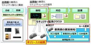 サイバー攻撃に対抗するオートモーティブ侵入検知・防御システムを開発