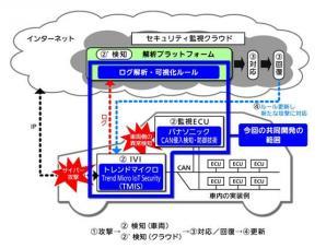 パナソニックとトレンドマイクロが、コネクテッドカーのサイバーセキュリティソリューションの共同開発に合意