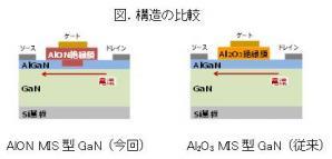 連続安定駆動を可能とする絶縁ゲート型GaNパワートランジスタを開発