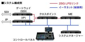 4K/IPスイッチャーシステムLPS(Live Production Suite)を開発