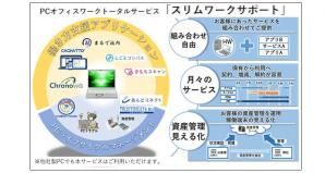 PCオフィスワークトータルサービス「スリムワークサポート」を提供開始