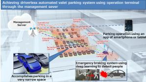 Panasonic Develops a Driverless Automated Valet Parking System and a Large Screen AR-HUD