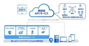 ディープラーニングを応用した顔認証技術のAPIを提供開始