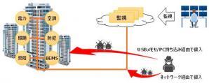 ビルオートメーションシステム向けサイバーセキュリティソリューションの実証実験を開始