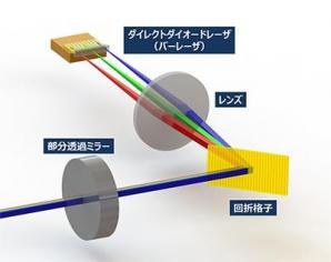 高出力青色ダイレクトダイオードレーザの波長合成技術を開発