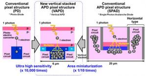 Panasonic Develops Long-range TOF Image Sensor with High Ranging Accuracy