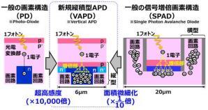 長距離で高い測距精度を有するTOF方式長距離画像センサを開発