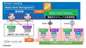 ロケーションフリーな制作環境を実現する番組制作システムを開発 ~東海テレビ放送株式会社との共同実証実験で効果を体感~