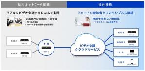 ビデオ会議システムHDコムのクラウドサービスを開発
