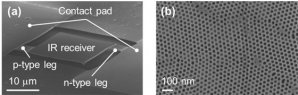 Panasonic Develops the World's first Sensitivity Improvement Technology for Far Infrared Sensors with a Phononic Crystal Structure