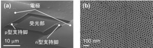 世界初、フォノニック結晶構造を搭載した遠赤外線センサの感度向上技術を開発し、国際学会にて発表