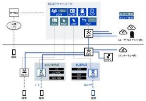 5Gコア利用プライベート4Gによる、ビルテナント向け高セキュリティ通信サービスと、ビル運営管理システムのサービス実証を開始