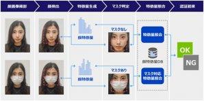 顔認証クラウドサービスの顔認証エンジン、新バージョンを提供開始 一度に照合可能な人数を15万人に拡大、認証率も向上