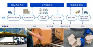 「現場プロセスイノベーション」を加速するSaaS型業務アプリケーション群「現場最適化ソリューション」を発表